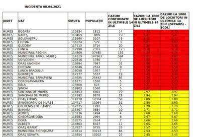Statistica DSP: Din nou creștere la Târnăveni