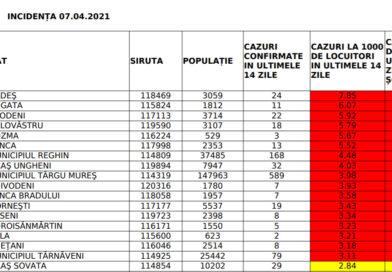 Statistica DSP: La Târnăveni scad cazurile